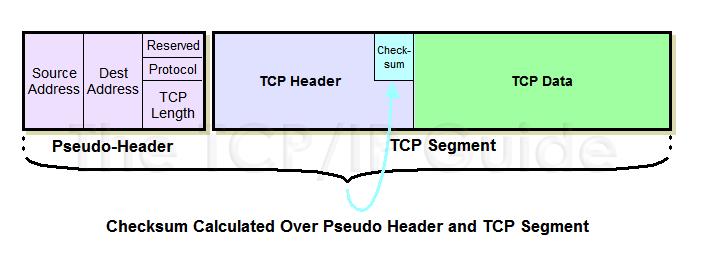 checksum TCP